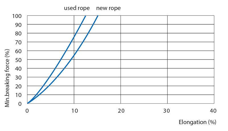 Soft ropes Euroflex
